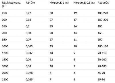 tablica-dlya-podbora-nominalov-soprotivlenij-400x291-8577453