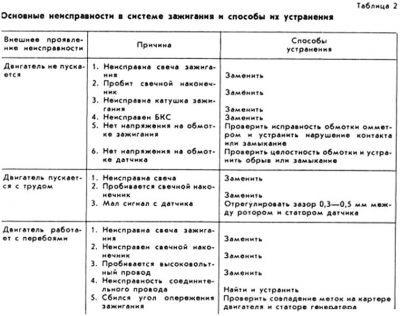 bezkontaktnaya-sistema-zazhiganiya4-400x316-2806888