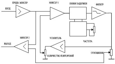 sistema-reverberacii-zvuka-jeffekt-jeho_2-400x224-5785168