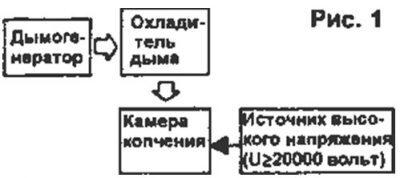 holodnoe-kopchenie-400x178-5037211