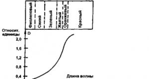 protivoosleplyayushhij-fonar2-400x262-8466529