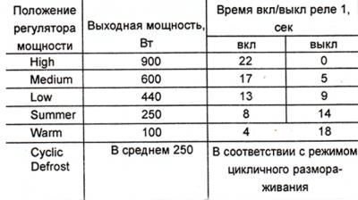 tab-rejimy-raboty1-400x224-9219248